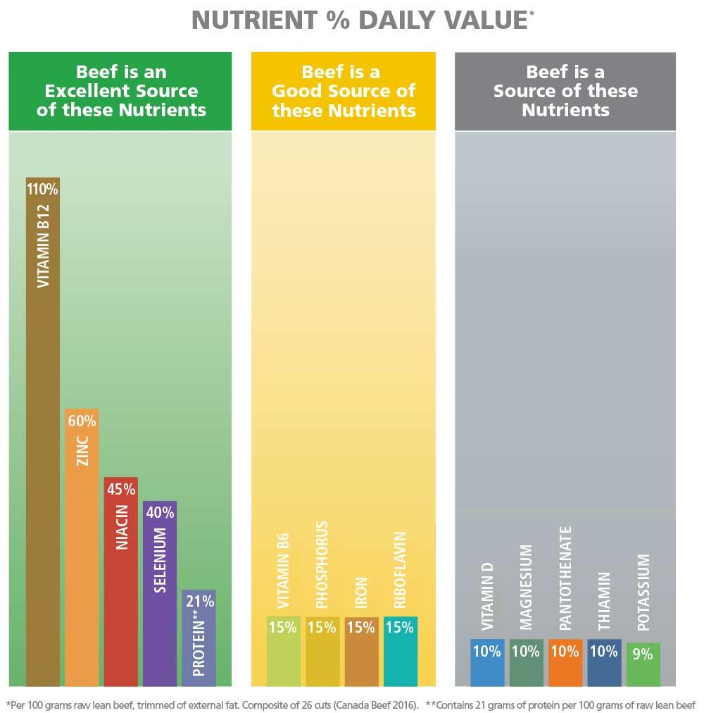 Nutrient-Graph