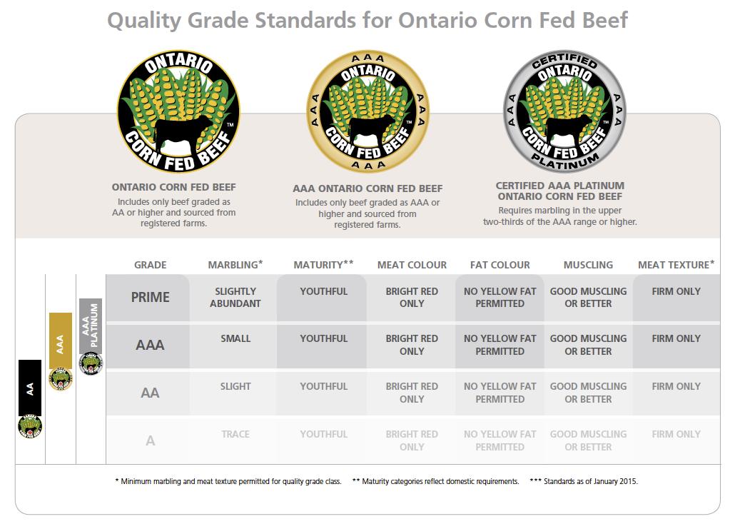 Quality Grade Standards